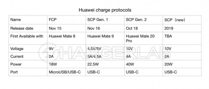 Huawei Super Charge 20W