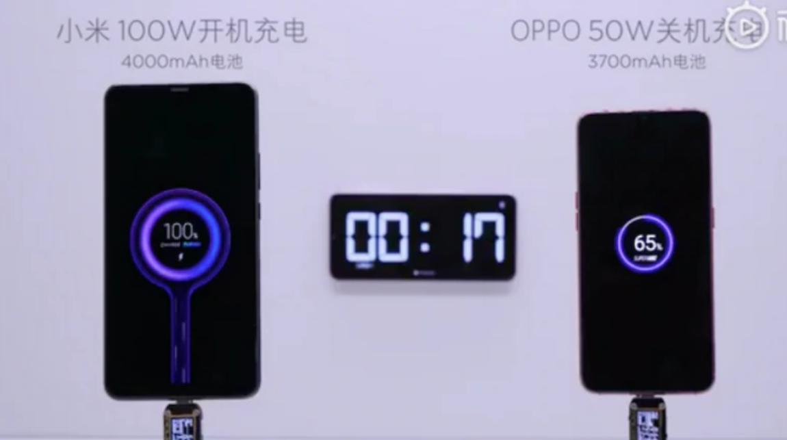 Xiaomi's 100W Super Charge Turbo Fully Charges Smartphone In 17 Mins